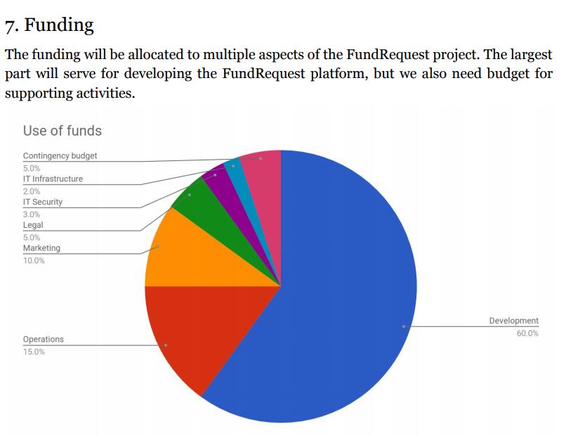 fundrequest-allocation