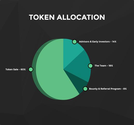 lccx-token_allocation