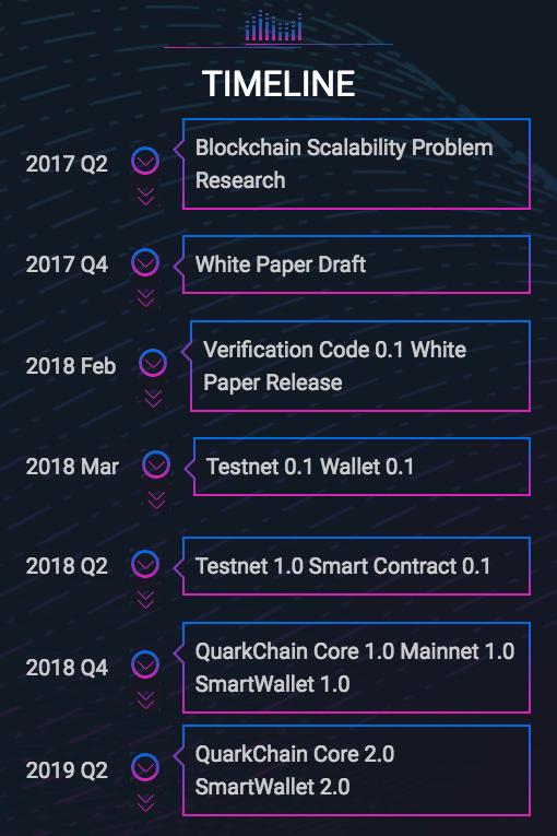 quarkchain-roadmap