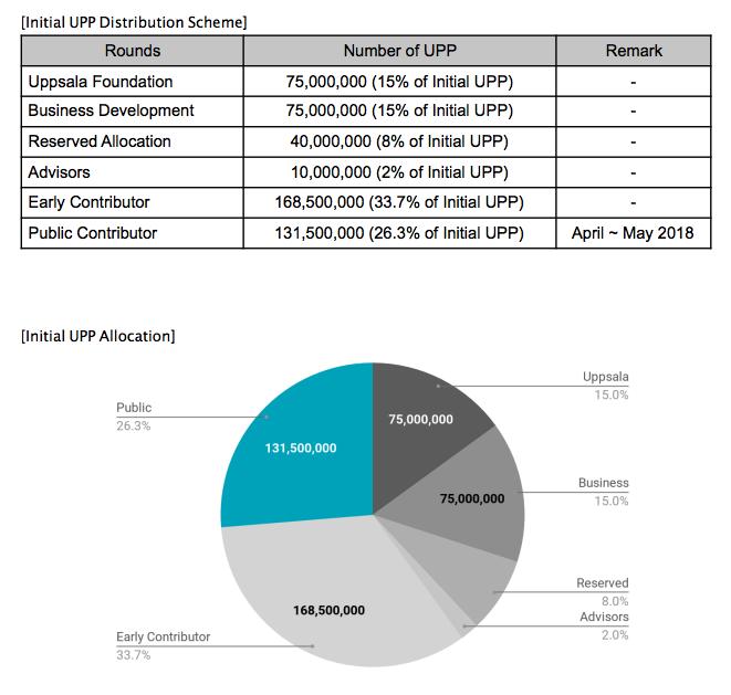 sentinel-protocol-distribution