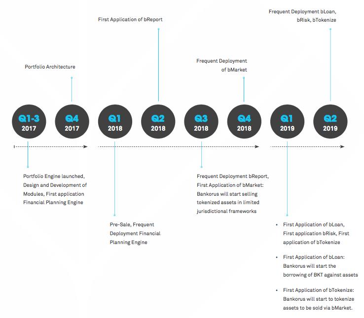 bankorus-roadmap