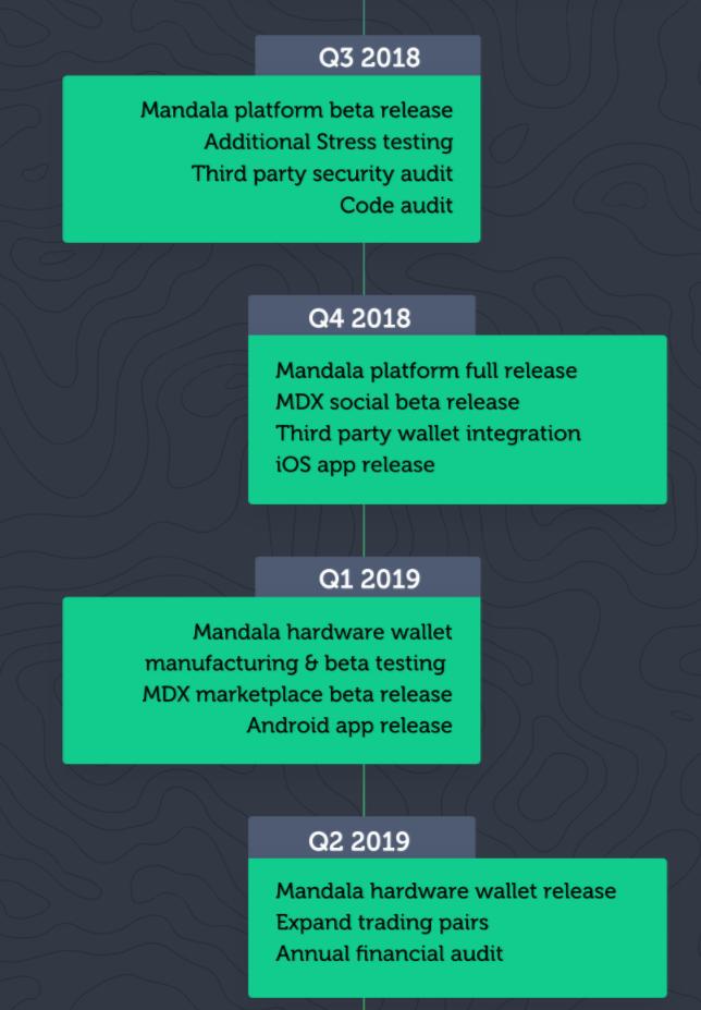mandala-roadmap