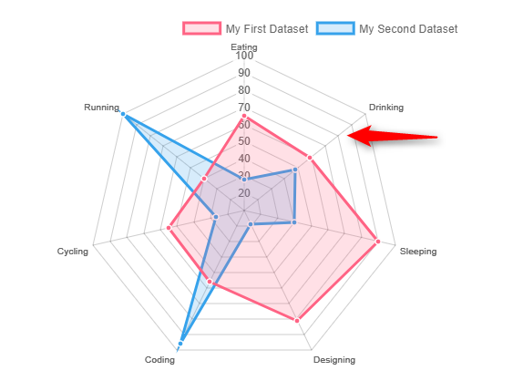 Question] - A radar chart color · Issue #4918 · chartjs/Chart js