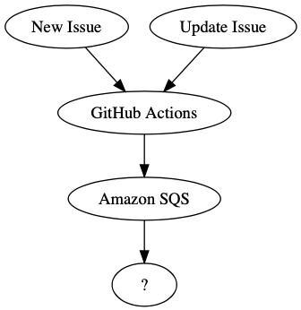 issue-to-sqs
