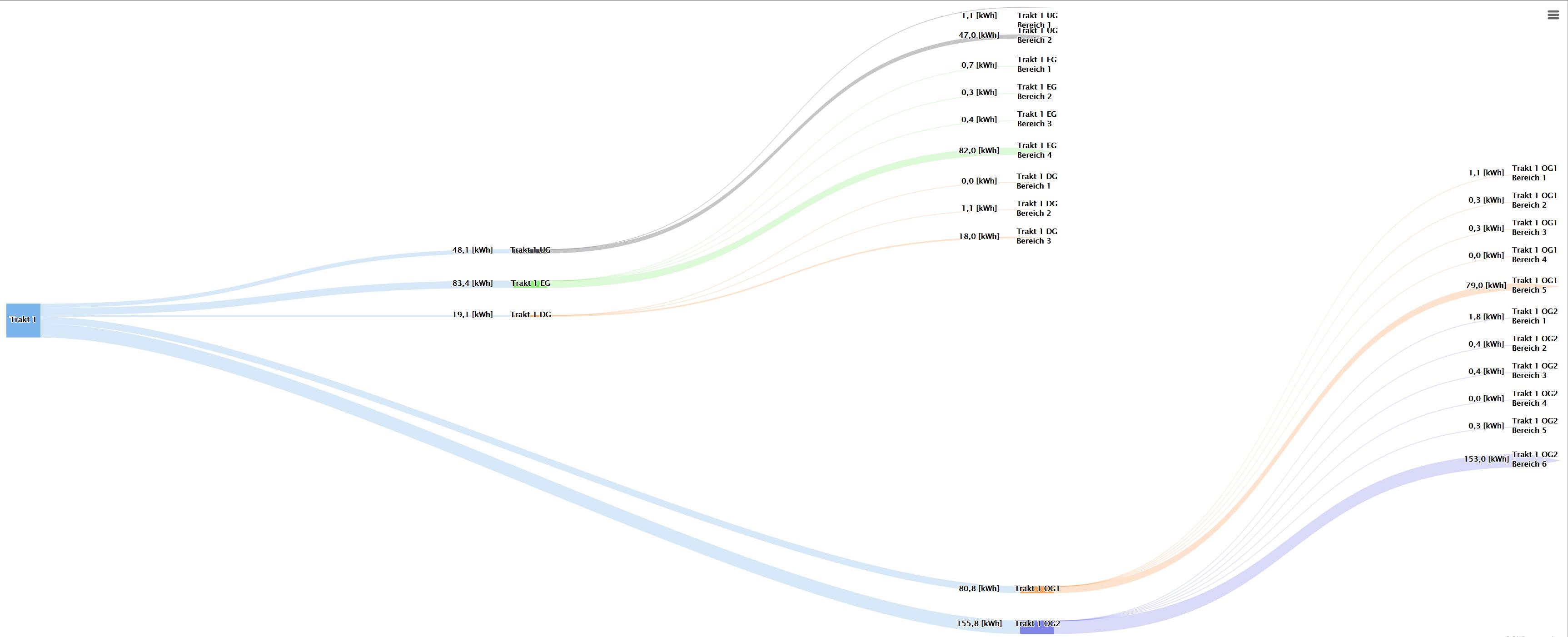 Sankey / skip columns · Issue #7354 · highcharts/highcharts · GitHub