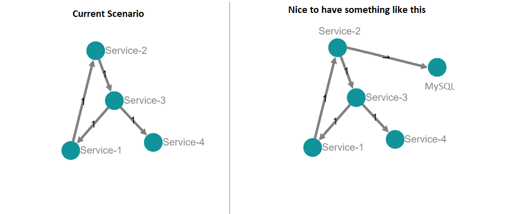 Having database calls visualized in the dependency graph