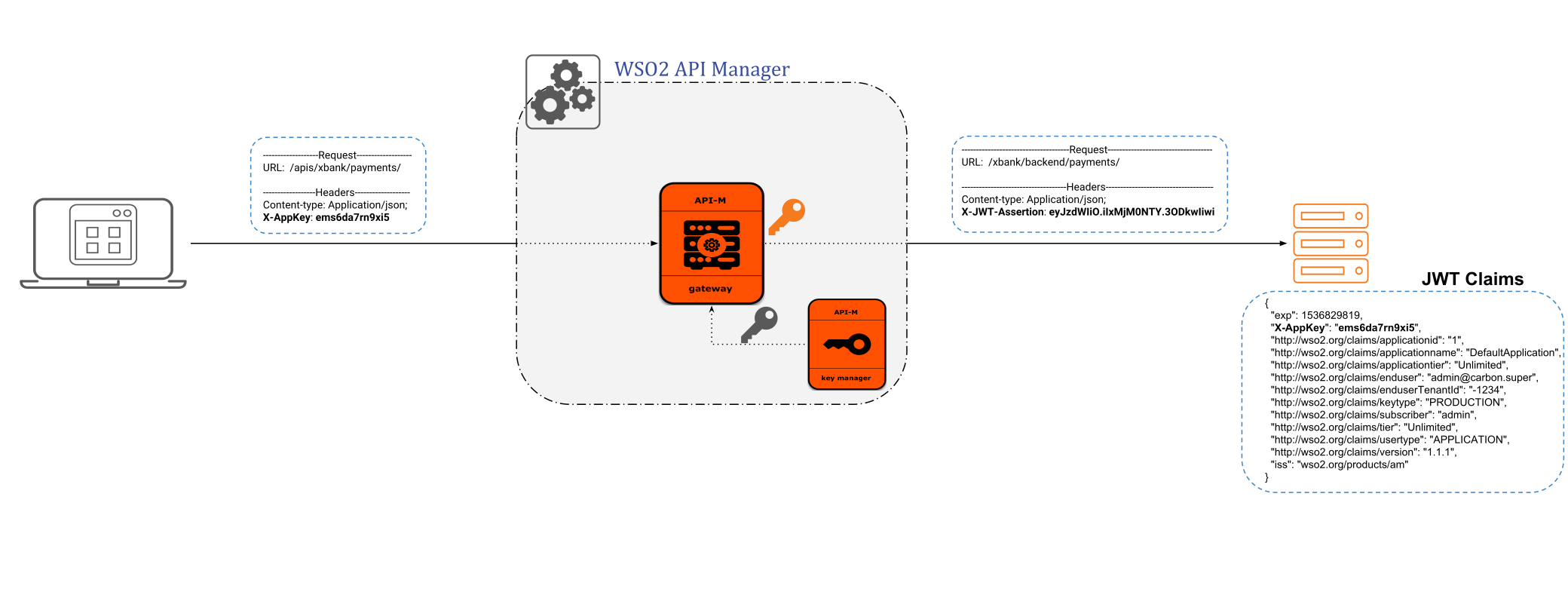 WSO2 API Manager , How to add new claim to JWT token from request