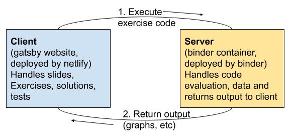 code-execution
