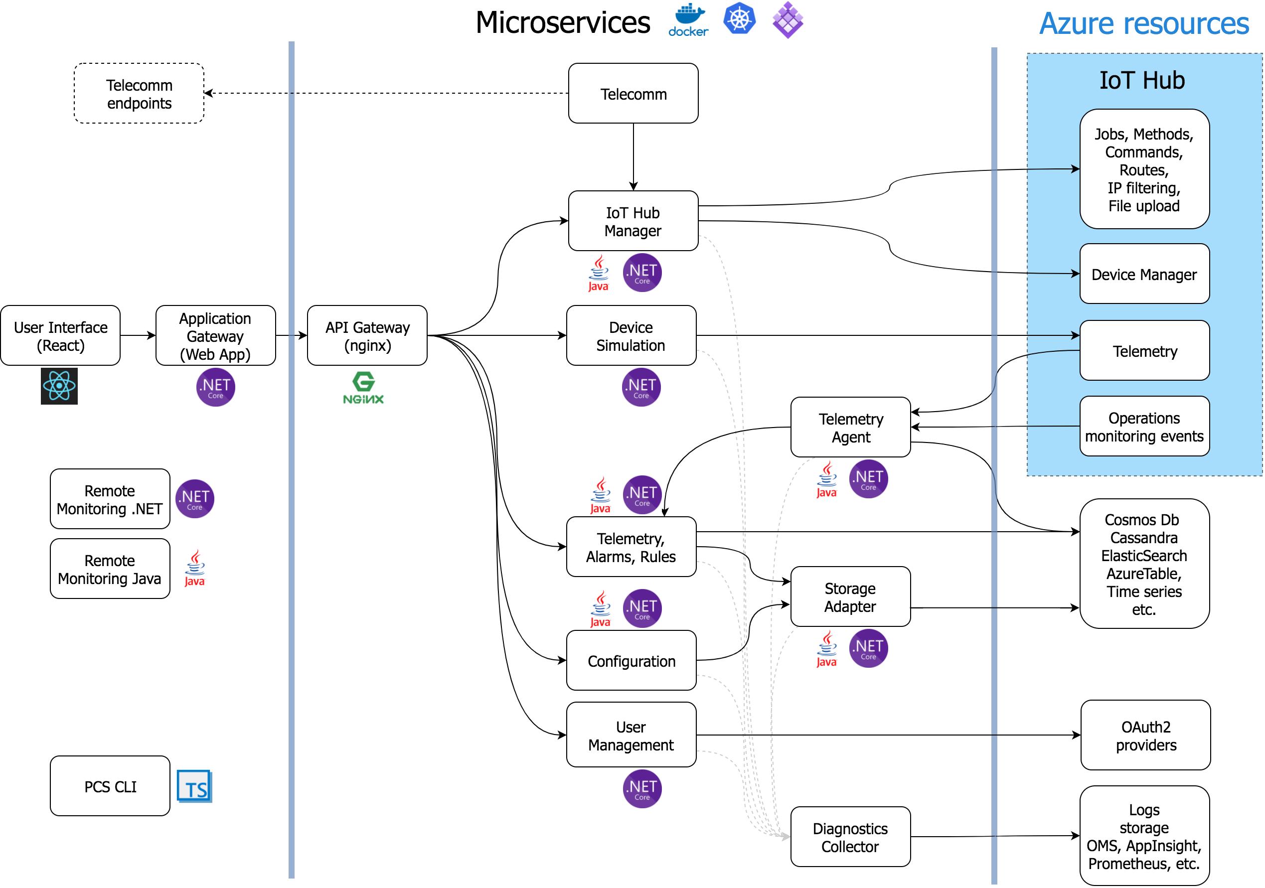 Architecture azureazure iot pcs remote monitoring dotnet wiki data flow diagram ccuart Choice Image
