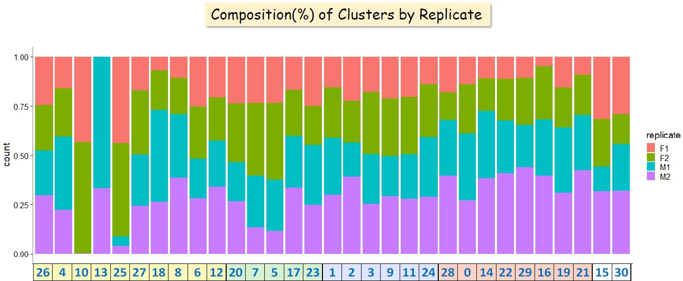 stacked barplot for replicate metrics · Issue #962