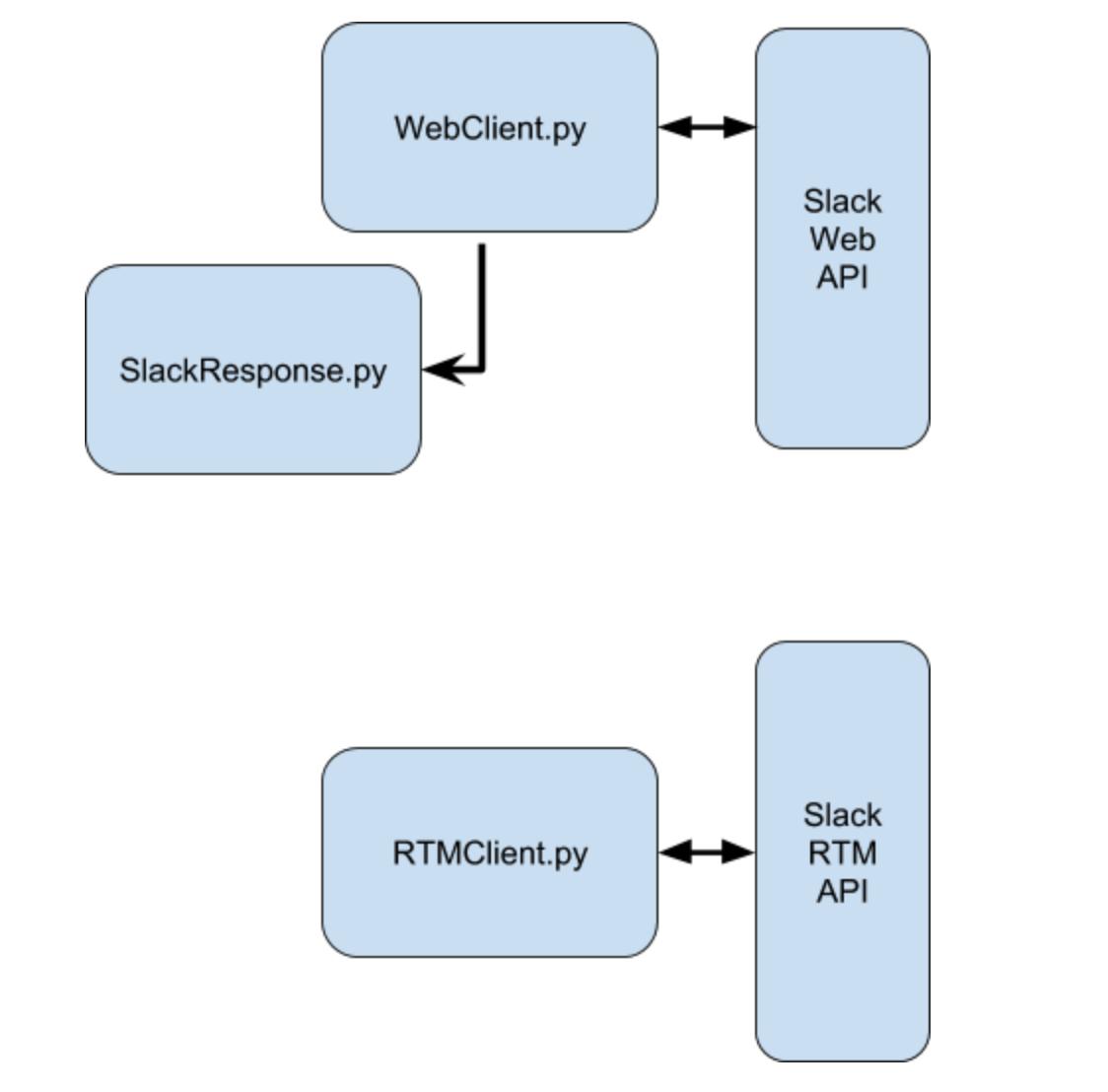RFC: Python Slack Client v2 0 · Issue #384 · slackapi/python