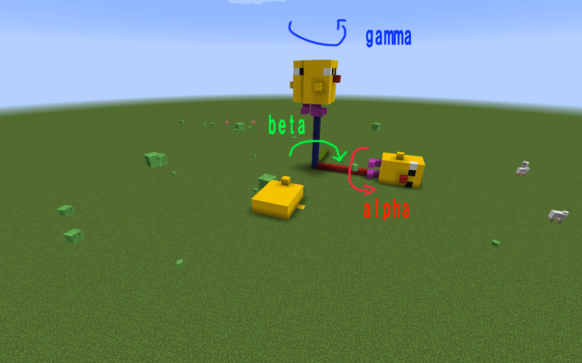 rotation-model