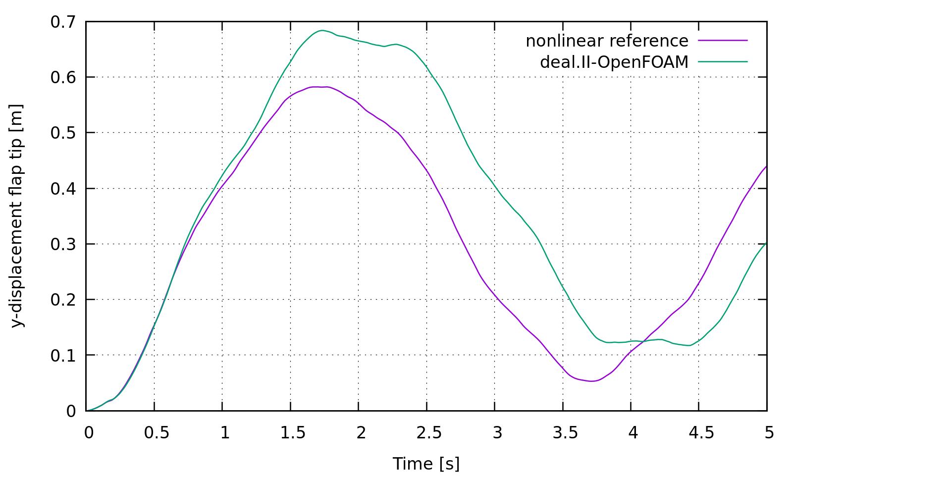Tutorial for FSI with deal II and OpenFOAM · precice/precice