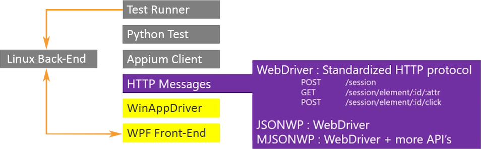 Poll: are you using WinAppDriver to automate Win32, WinForms, or WPF
