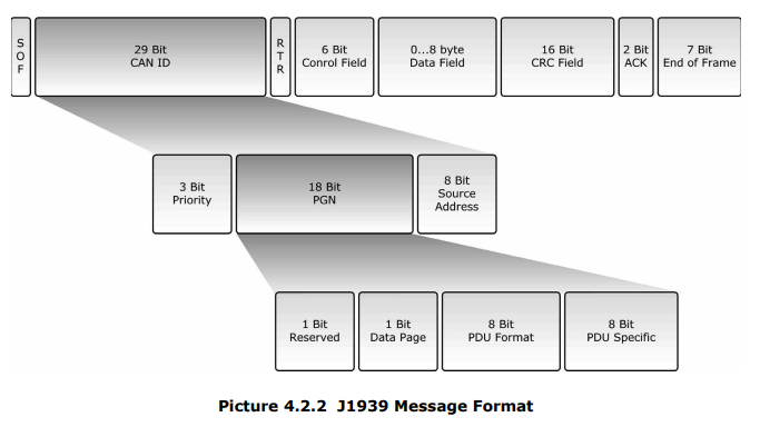 Manufacturer Defined PGNs for J1939 · Issue #156 · ebroecker