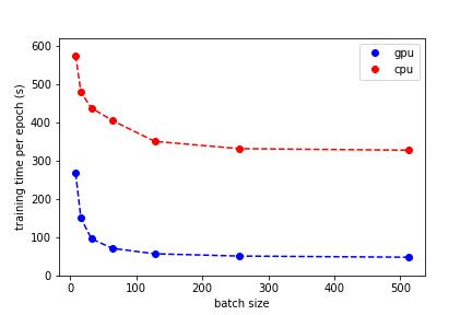 GitHub - moritzhambach/CPU-vs-GPU-benchmark-on-MNIST