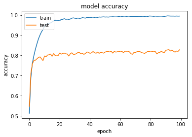 GitHub - moritzhambach/Image-Augmentation-in-Keras-CIFAR-10-: Using