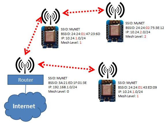 Feature request: WiFi mesh plugin · Issue #2001 · letscontrolit