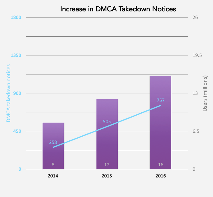 Increase in DMCA Takedown Notices