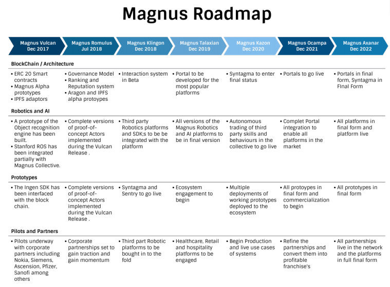 magnus product roadmap