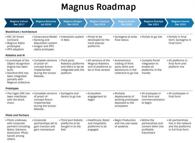 Magnus Product Roadmap · adi1001/MagnusCollective Wiki · GitHub
