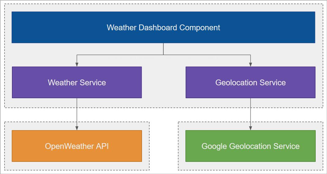 Github Drminnaarreact Weather Standard A Weather Application