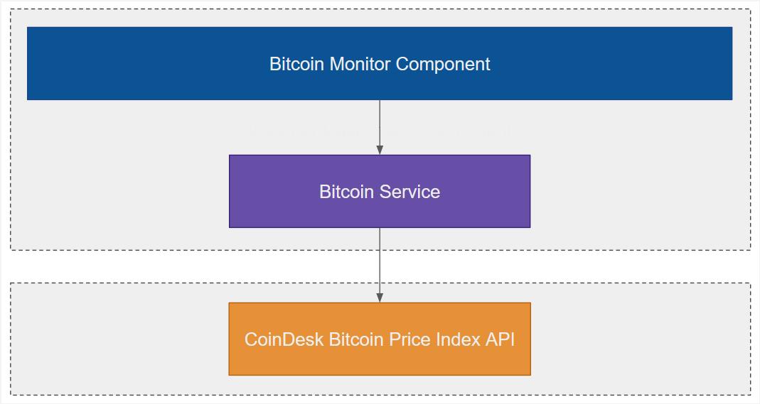 GitHub - drminnaar/react-bitcoin-monitor: An app that