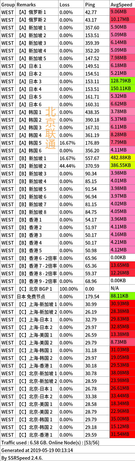 WEST 5 18 联通_副本