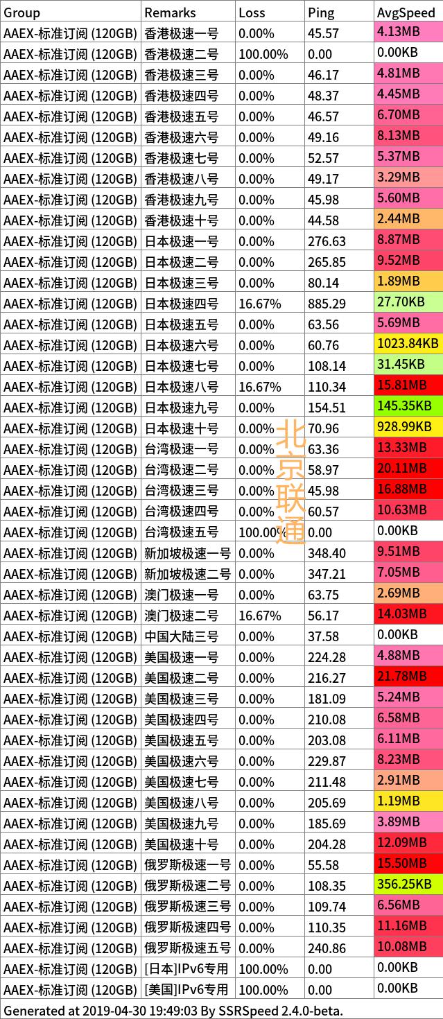 AAEX 4 30 联通_副本