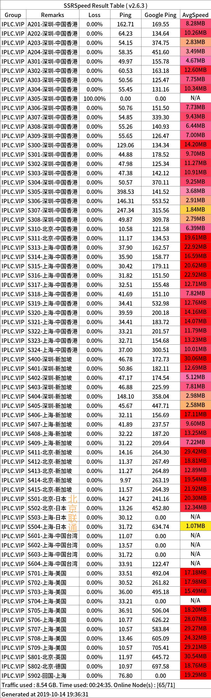 iplc cloud 10 14 联通_副本