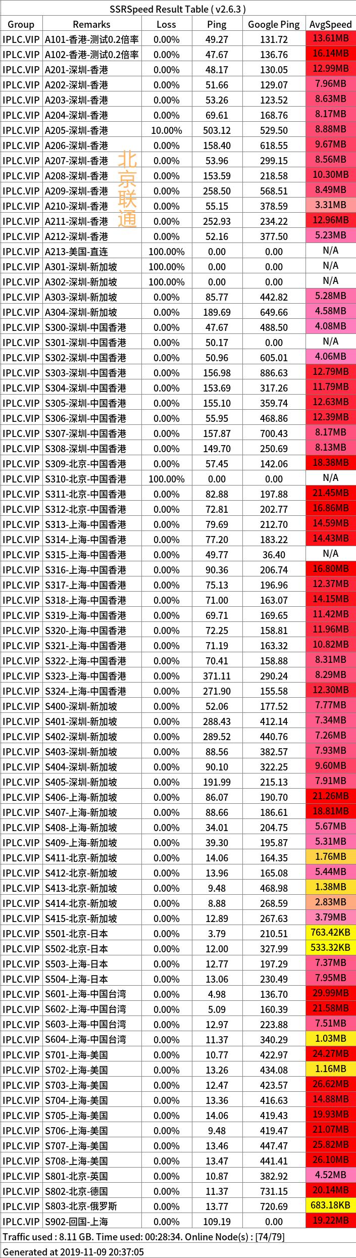 iplc cloud 11 09 联通_副本
