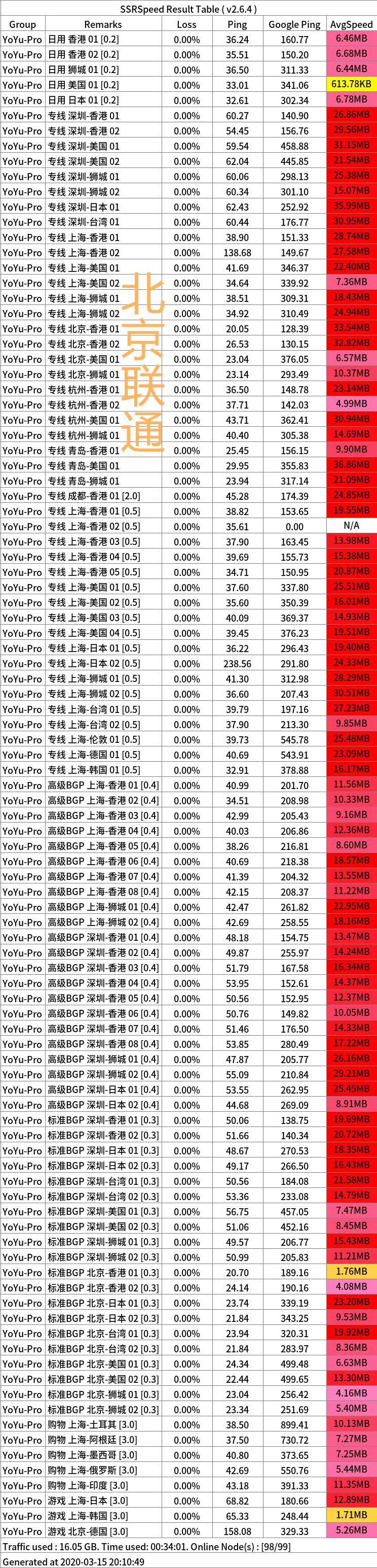 YoYu 03 15 联通_副本