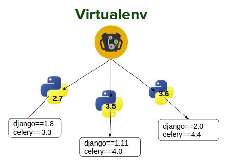 python_virtualenv