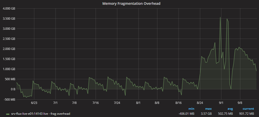 Read action (FT SEARCH) possible memory leak, 3 5GB overhead
