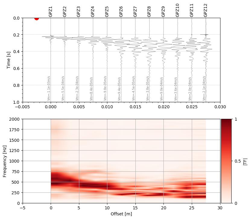 Stream plot(type='section') behavior · Issue #2074 · obspy
