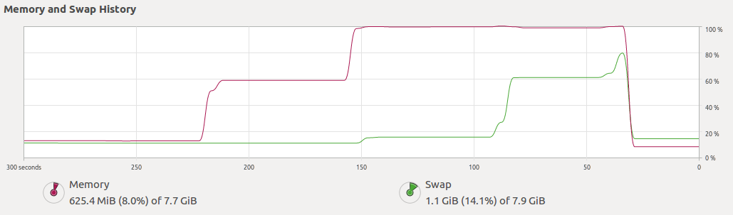 Memory leak when worker raises an exception · Issue #235