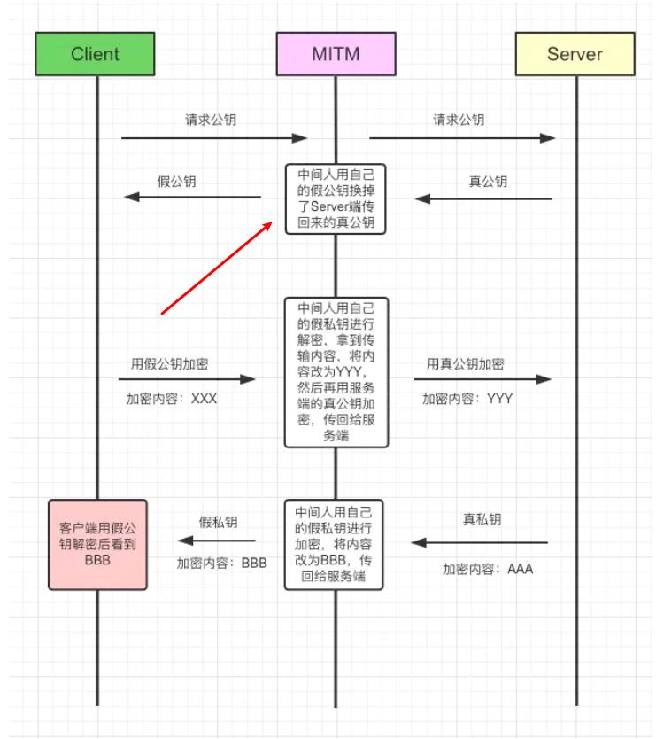 「查缺补漏」巩固你的HTTP知识体系