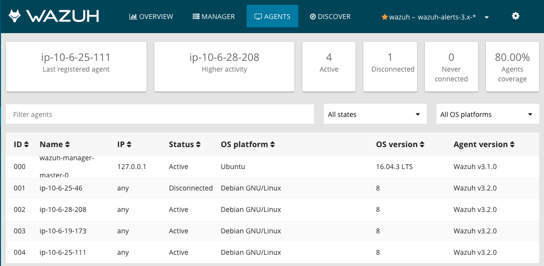 Wazuh managers cluster in Kubernetes behind an AWS Elastic