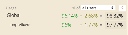 Screenshot of caniuse.com showing global usage statistics for the Flexbox properties