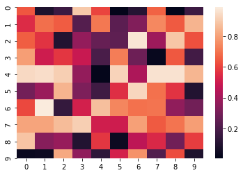 sns heatmap top and bottom boxes are cut off · Issue #1773