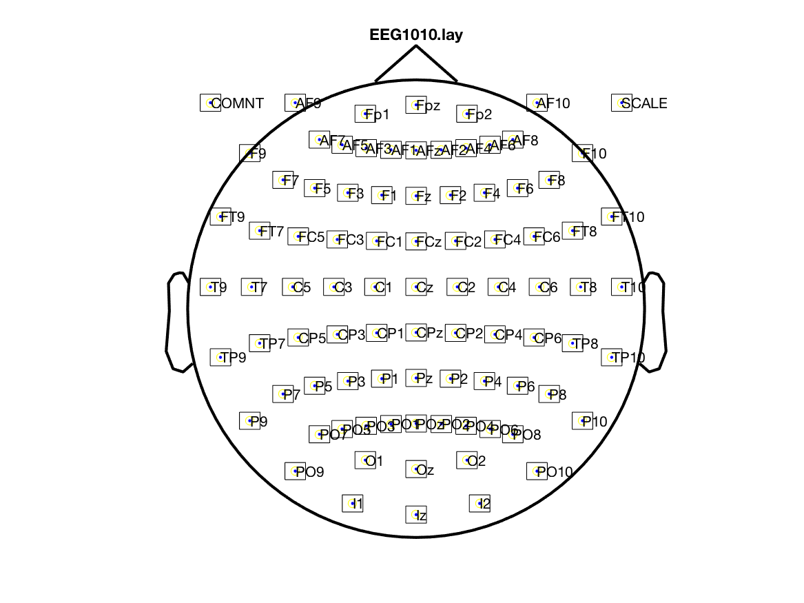 Q: why eletrode positions plot is different from other tools