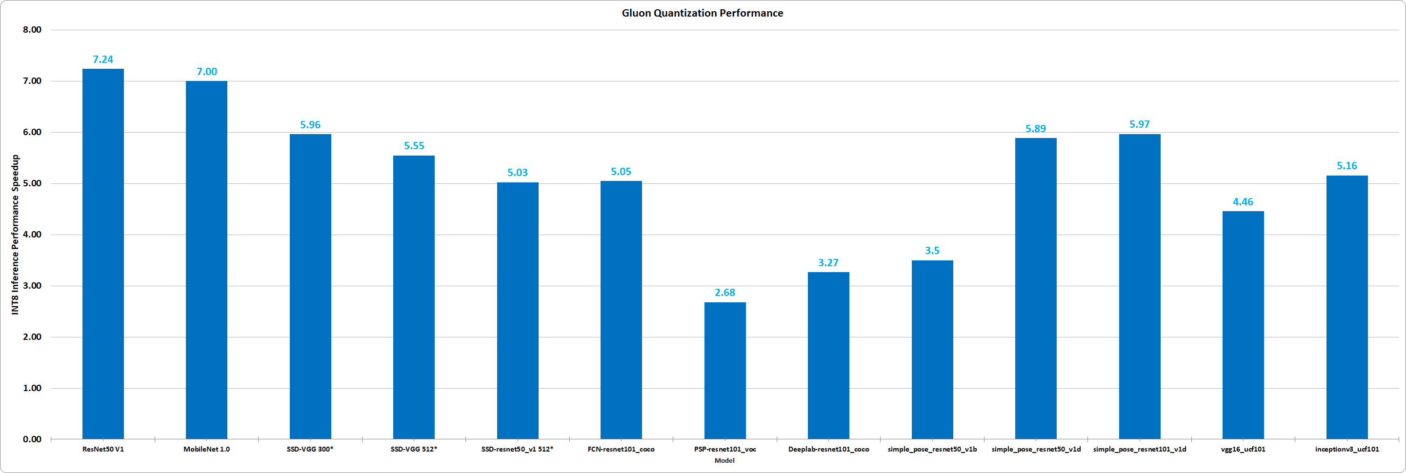 Gluon Quantization Performance