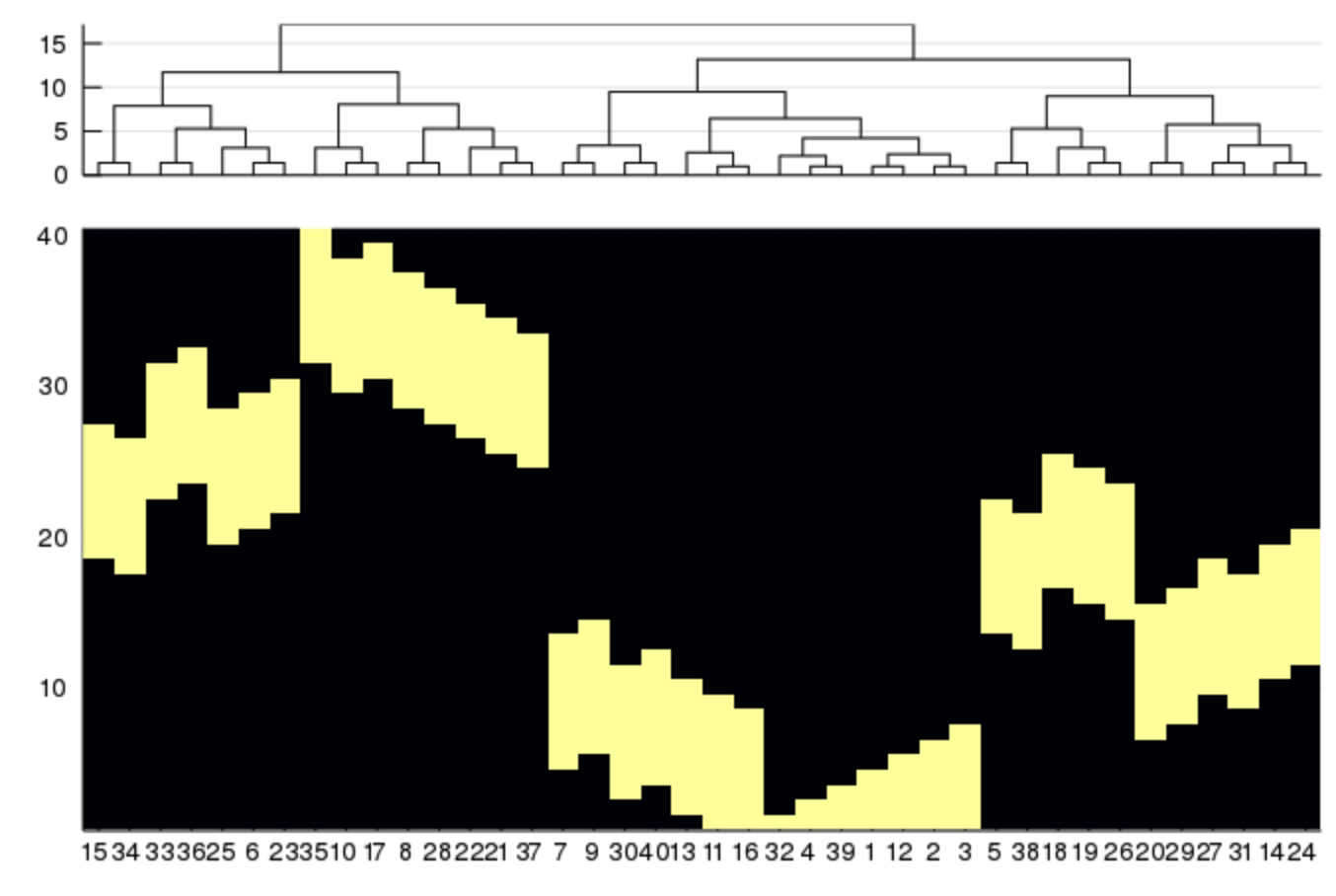 heatmap dendrogram non-optimal