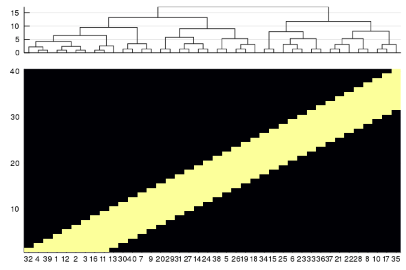 heatmap dendrogram optimal
