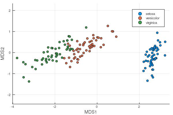 MDS plot