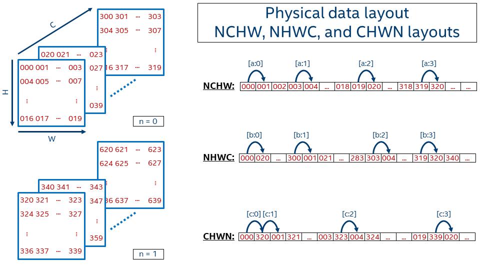 NCHWandNHWC