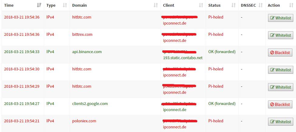 Whitelisting domains does not work · Issue #2041 · pi-hole