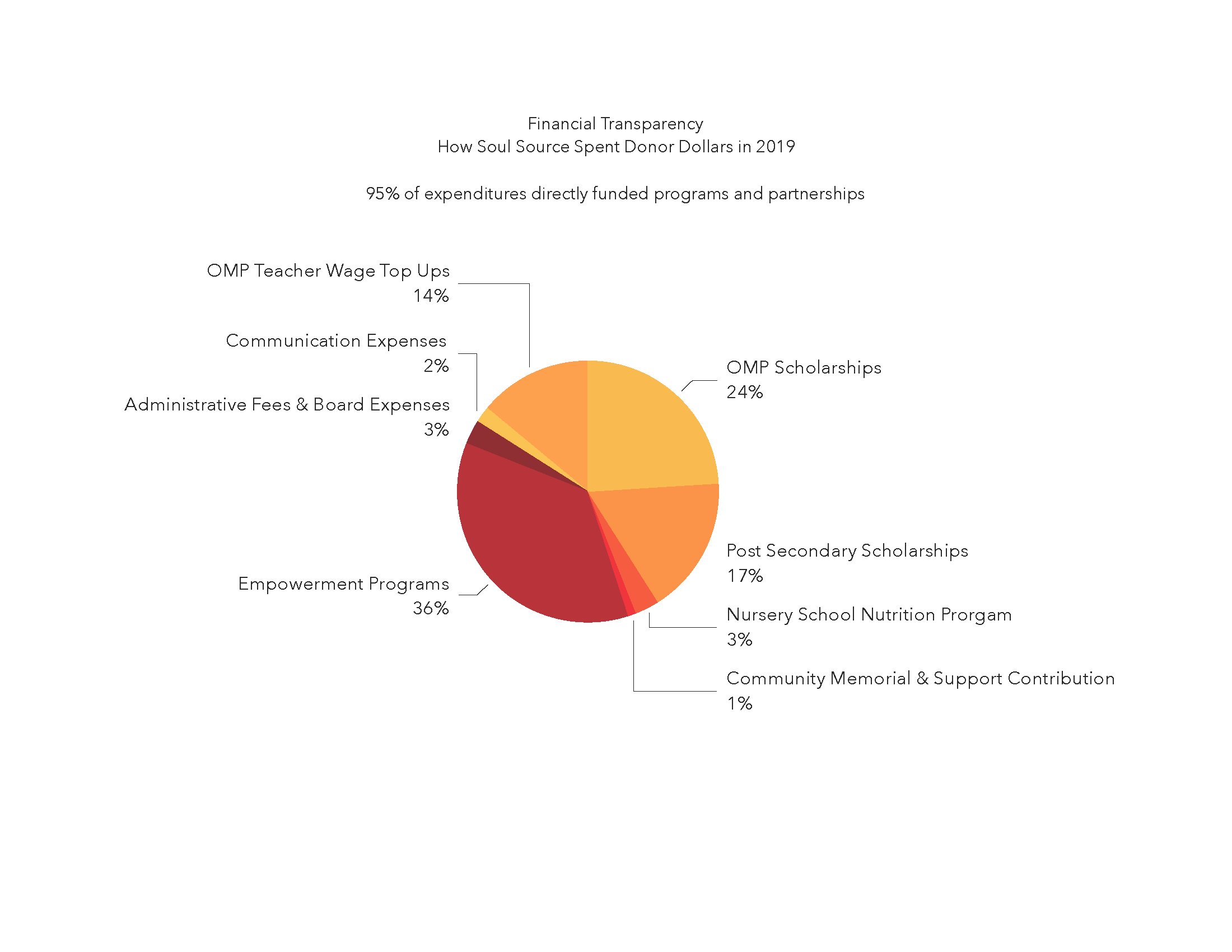 2019 SS Financial Transparency Chart