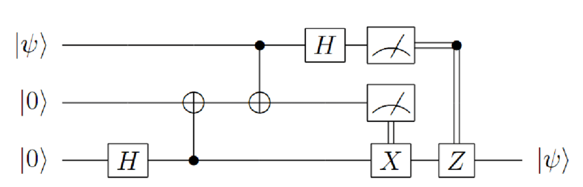 Quantum-Circuit-for-Quantum-Teleportation