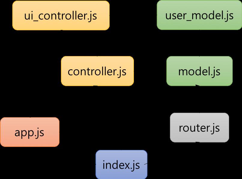 module_dependency